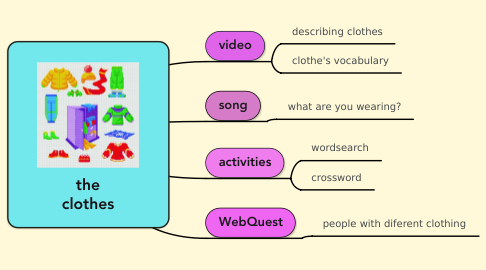 Mind Map: the clothes