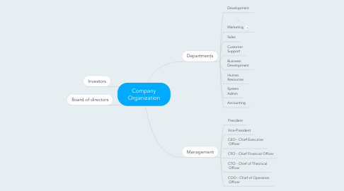 Mind Map: Company Organization