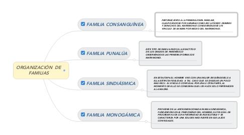 Mind Map: ORGANIZACIÓN  DE FAMILIAS