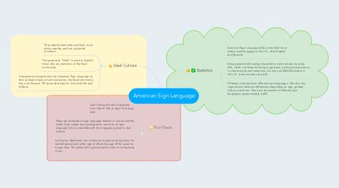 Mind Map: American Sign Language