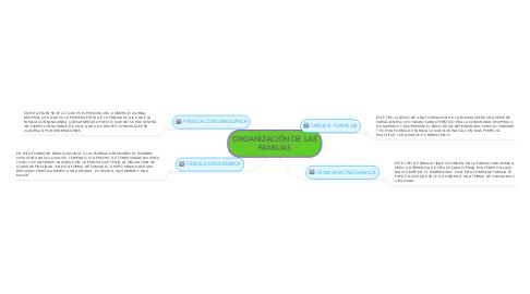 Mind Map: ORGANIZACIÓN DE LAS FAMILIAS