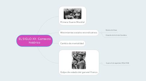 Mind Map: EL SIGLO XX: Contexto histórico