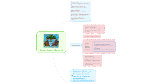 Mind Map: Enfoque Ecológico Funcional