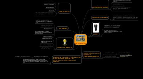 Mind Map: LOS INTERDICTOS