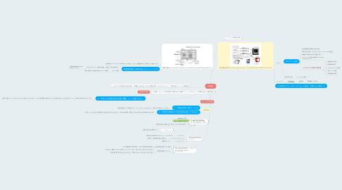 Mind Map: 学習観