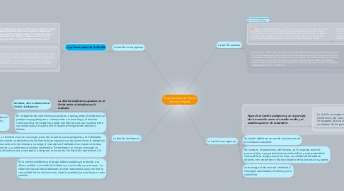 Mind Map: Organizaciones de Familia (Federico Hegels)
