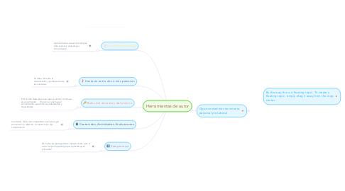 Mind Map: Herramientas de autor