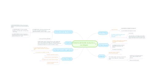 Mind Map: Derecho de familia evolución y sus etapas