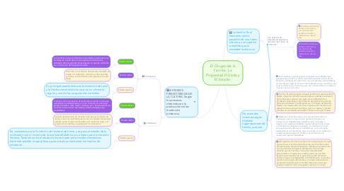 Mind Map: El Origen de la Familia, La Propiedad Privada y El Estado.