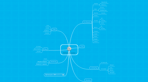 Mind Map: CG Duck Promotion