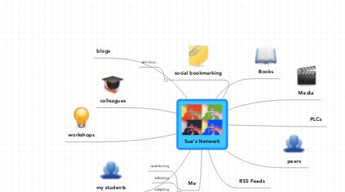Mind Map: Sue's Network