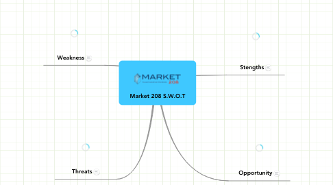 Mind Map: Market 208 S.W.O.T