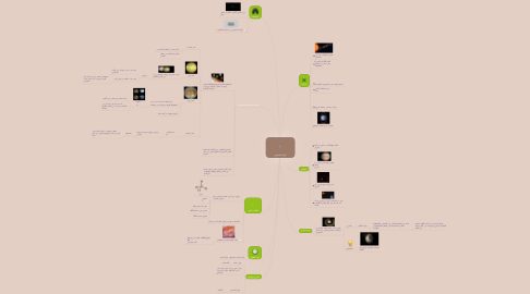 Mind Map: كوكب المشتري