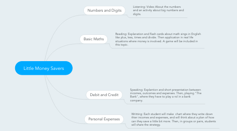 Mind Map: Little Money Savers