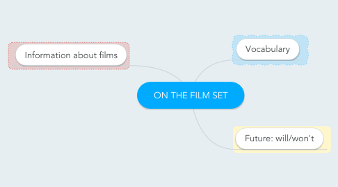 Mind Map: ON THE FILM SET