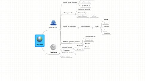 Mind Map: SI-SNGM
