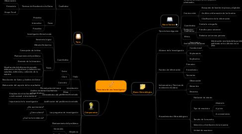 Mind Map: Estructura de una Investigación