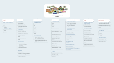 Mind Map: ORGANIZACIONES DE LA FAMILIA