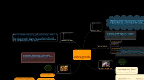 Mind Map: Etapas y Formas de Evolucion de la Organización Familiar Según Federico Engels