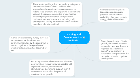 Mind Map: Learning and Development of the Brain