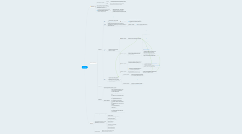 Mind Map: Go.Sex