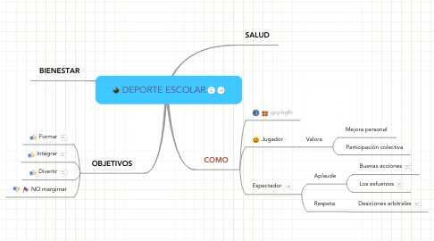 Mind Map: DEPORTE ESCOLAR