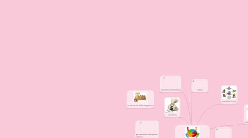 Mind Map: cambiando paradigma de la educación.