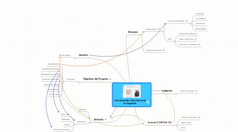 Mind Map: «Enciclopedia Libre Universalen Español»