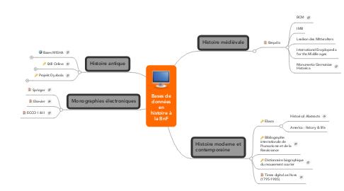Mind Map: Bases de données en histoire à la BnF