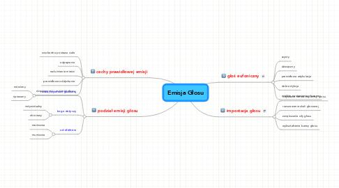 Mind Map: Emisja Głosu