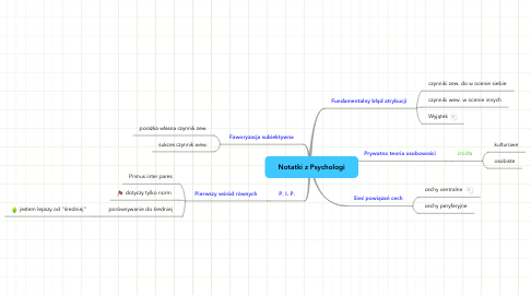 Mind Map: Notatki z Psychologi