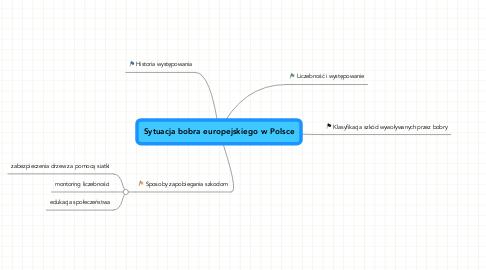 Mind Map: Sytuacja bobra europejskiego w Polsce