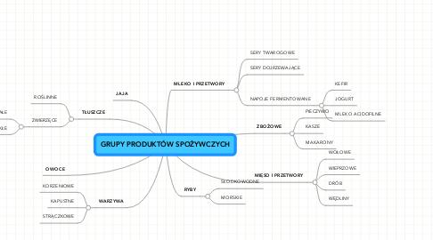Mind Map: GRUPY PRODUKTÓW SPOŻYWCZYCH
