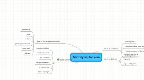 Mind Map: Metody kształcenia