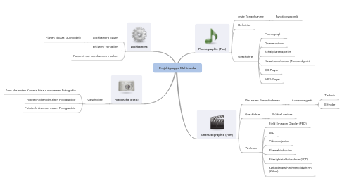 Mind Map: Projektgruppe Multimedia