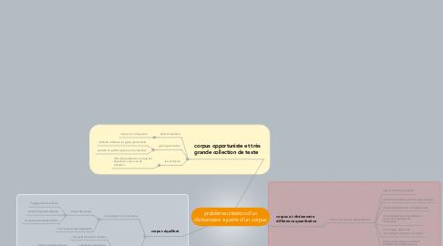 Mind Map: problème création d'un dictionnaire a partir d'un corpus