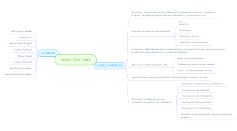 Mind Map: NOVECENTISMO