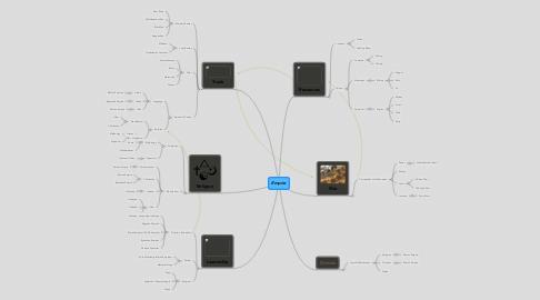 Mind Map: Empire