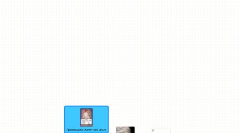 Mind Map: Производство Ацетатного шелка