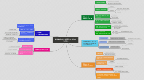 Mind Map: EVOLUCIÓN HISTÓRICA DE LA FAMILIA