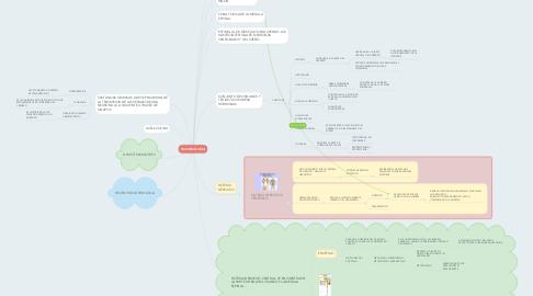 Mind Map: PSICOBIOLOGIA