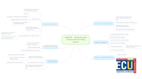 Mind Map: NAPLAN  -  Should Australia continue with this testing regime?