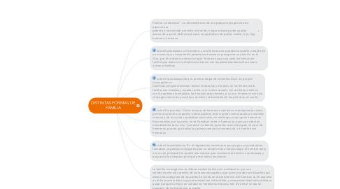 Mind Map: DISTINTAS FORMAS DE FAMILIA
