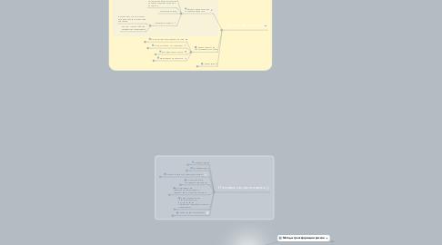Mind Map: Методы управления риском