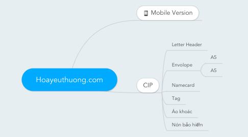 Mind Map: Hoayeuthuong.com