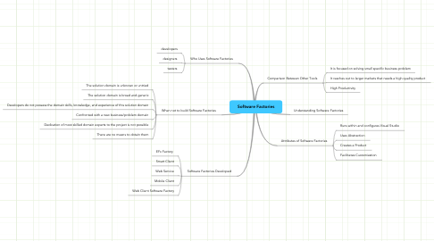 Mind Map: Software Factories