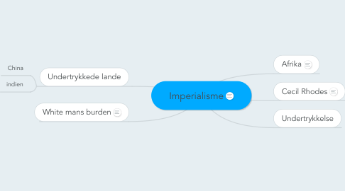 Mind Map: Imperialisme