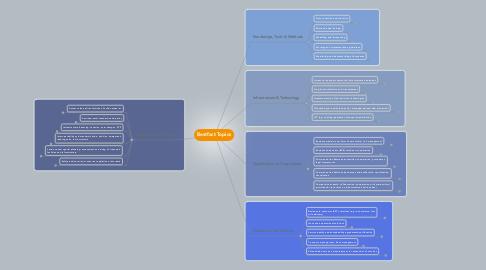 Mind Map: Bestfact Topics