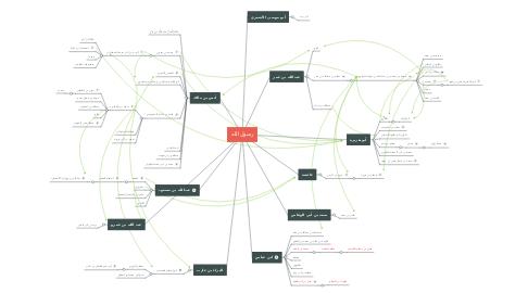 Mind Map: ركائز الإسلام في الحفاظ علىالبيئة