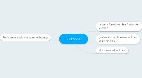 Mind Map: Funktioner